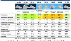 Târgovişte – Vremea se răceşte simţitor. Ce spun meteorologii
