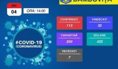 Dâmboviţa – 04 mai: 113 cazuri de COVID-19 şi şapte cazuri de deces