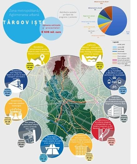 Cele mai importante 10 proiecte pentru zona urbană Târgoviște