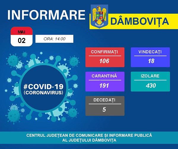 Dâmboviţa: A crescut numărul persoanelor infectate cu COVID-19. S-a ajuns la 106 cazuri. 18 pacienţi au fost vindecaţi