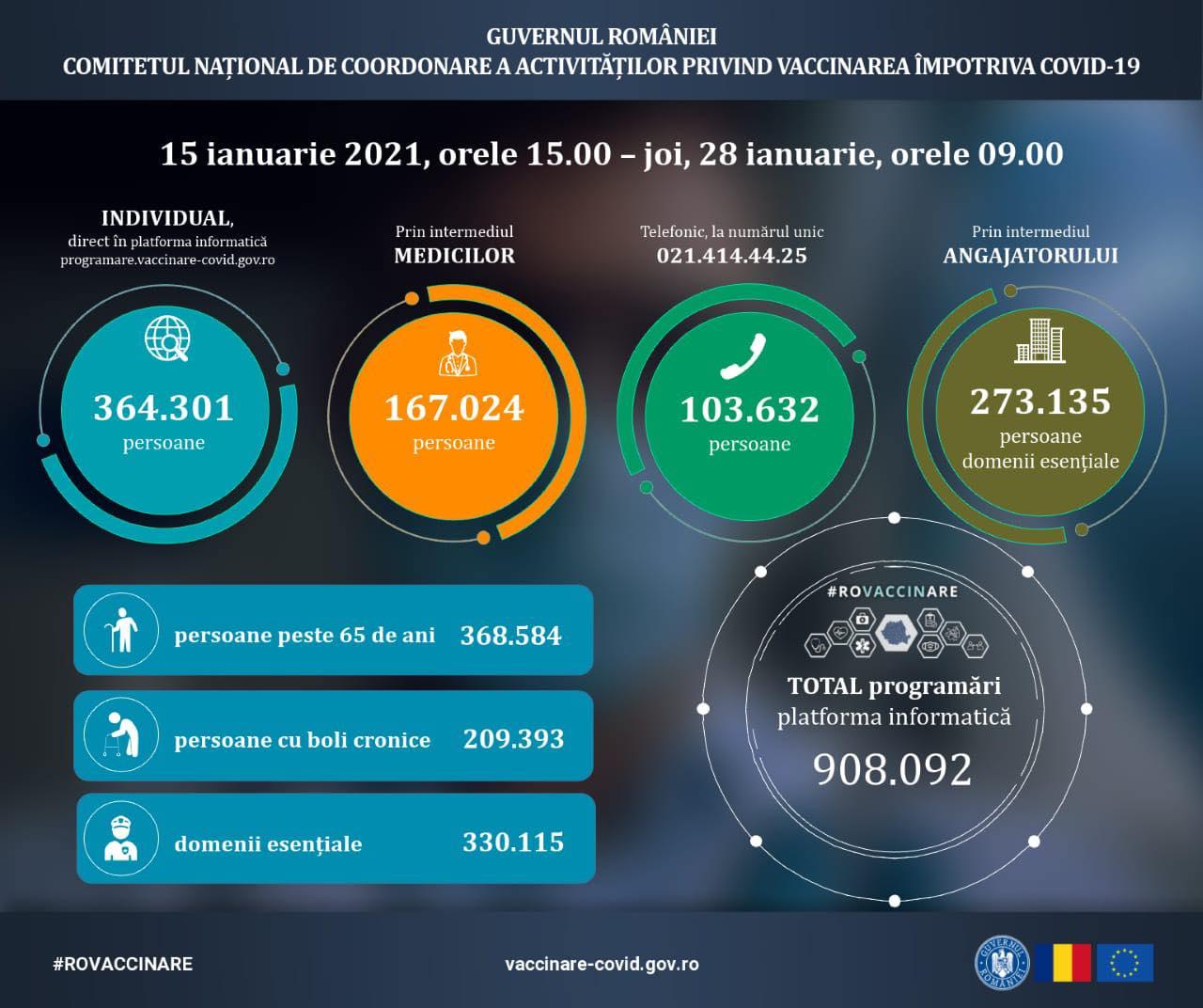 908.092 de persoane s-au programat la vaccin, pe platforma programare.vaccinare-covid.gov.ro