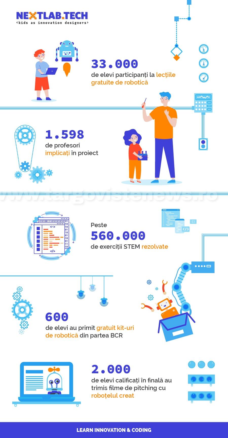 33.000 de elevi au participat în 2020 la concursul de robotică NEXTLAB.TECH
