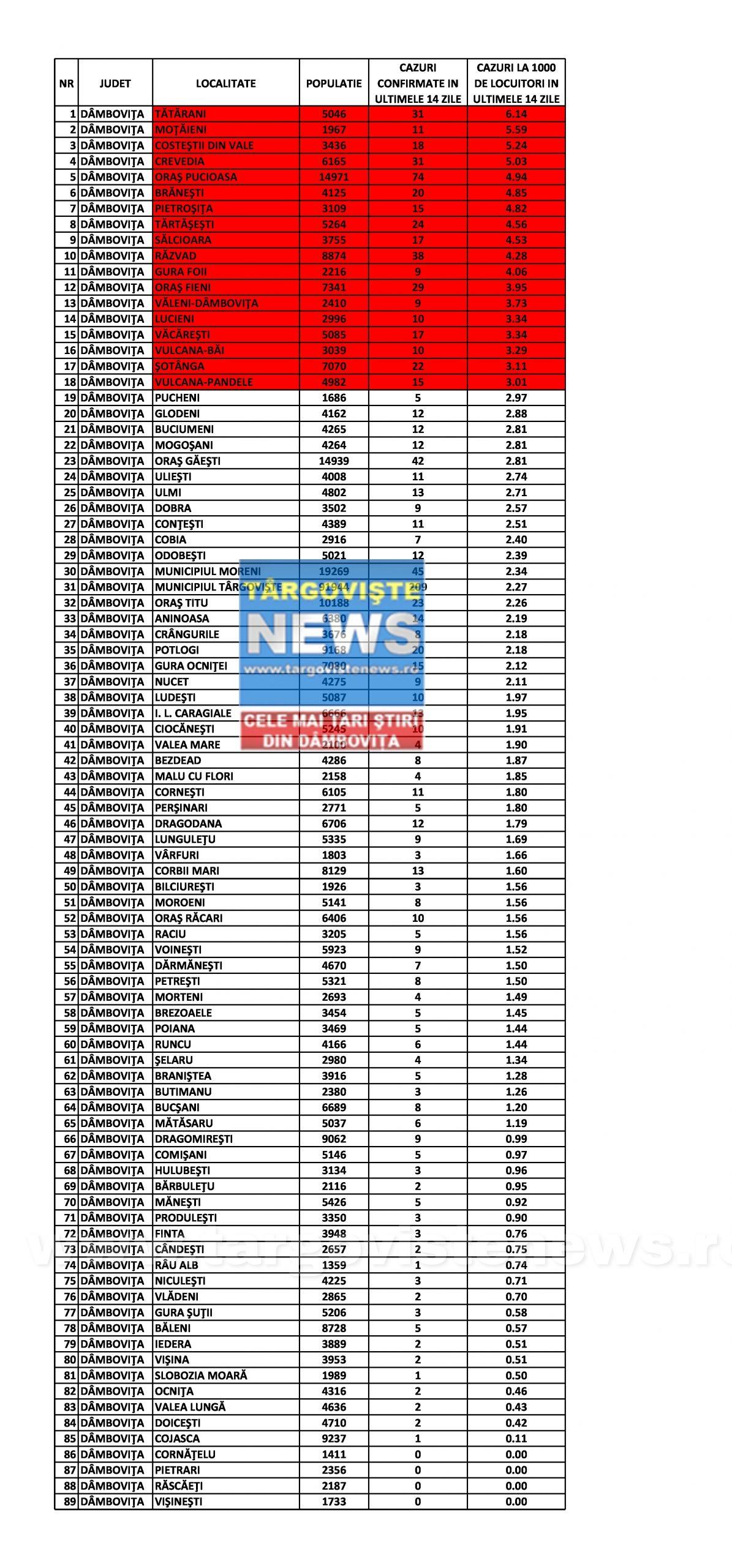 Dâmboviţa – Scade numărul localităţilor aflate în scenariul roşu